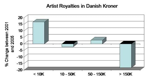 artist royalties