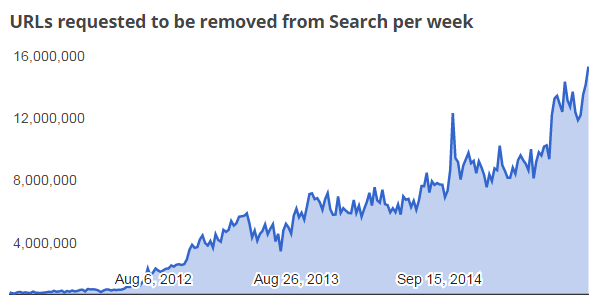 Google has been asked to remove more than 1,000,000,000 search results relating to pirated torrents