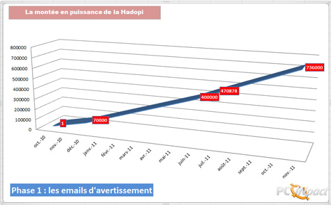 "165 French File-Sharers Now On 3rd Strike, ""iTunes Up 22.5%"""
