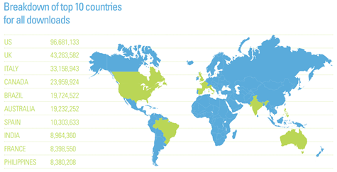 top 10 countries in torrent use
