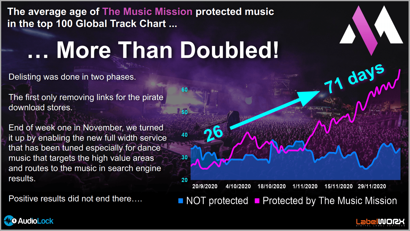 Music Mission Chart Times