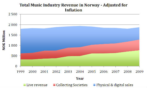 norway music industry