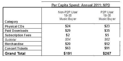 File sharers buy 30% more music than non-sharers
