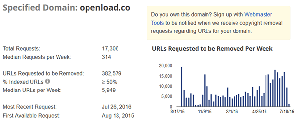 search openload.co