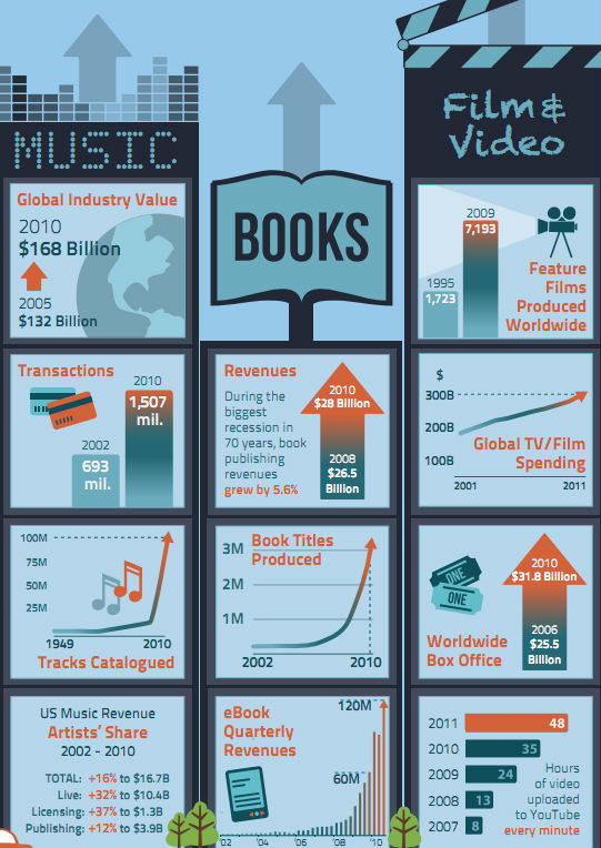 Piracy in entertainment industry