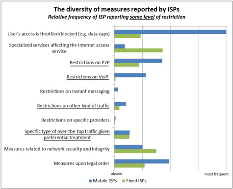 EU Report Reveals P2P Traffic Interference By ISPs ...