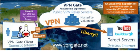 Free Access To Dozens of Anonymous VPNs Via New University Project | TorrentFreak